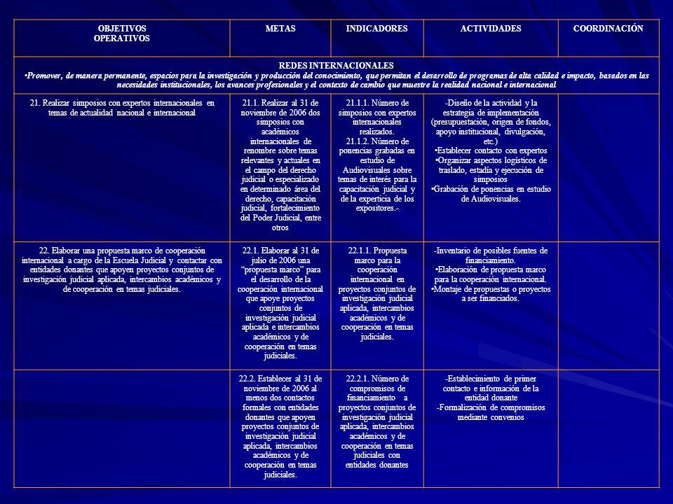 OBJETIVOS OPERATIVOS METASINDICADORESACTIVIDADESCOORDINACIÓN REDES INTERNACIONALES Promover, de manera permanente, espacios para la investigación y pr