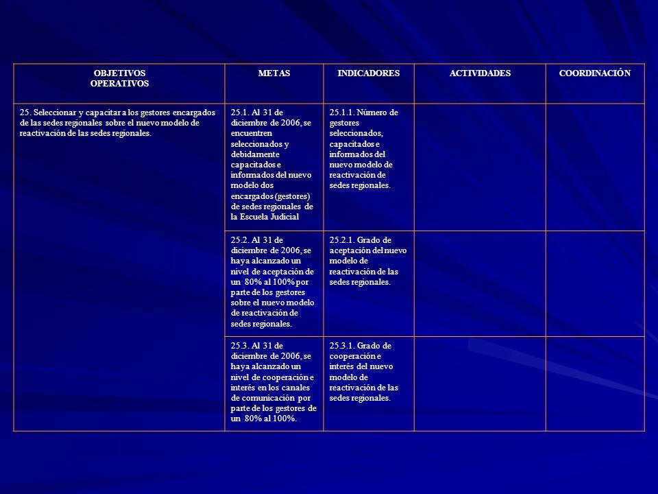 OBJETIVOS OPERATIVOS METASINDICADORESACTIVIDADESCOORDINACIÓN 25. Seleccionar y capacitar a los gestores encargados de las sedes regionales sobre el nu