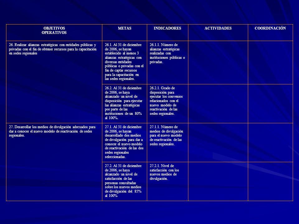OBJETIVOS OPERATIVOS METASINDICADORESACTIVIDADESCOORDINACIÓN 26. Realizar alianzas estratégicas con entidades públicas y privadas con el fin de obtene