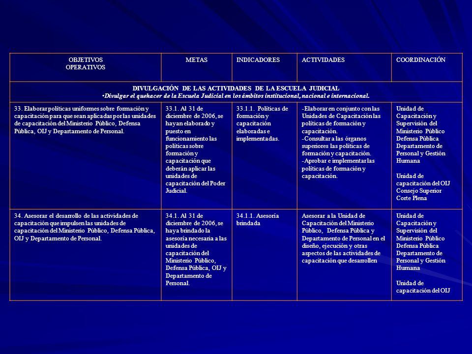 OBJETIVOS OPERATIVOS METASINDICADORESACTIVIDADESCOORDINACIÓN DIVULGACIÓN DE LAS ACTIVIDADES DE LA ESCUELA JUDICIAL Divulgar el quehacer de la Escuela