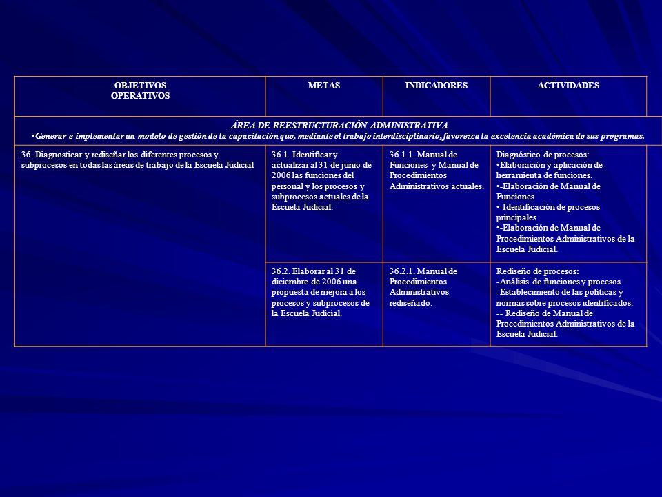 OBJETIVOS OPERATIVOS METASINDICADORESACTIVIDADES ÁREA DE REESTRUCTURACIÓN ADMINISTRATIVA Generar e implementar un modelo de gestión de la capacitación