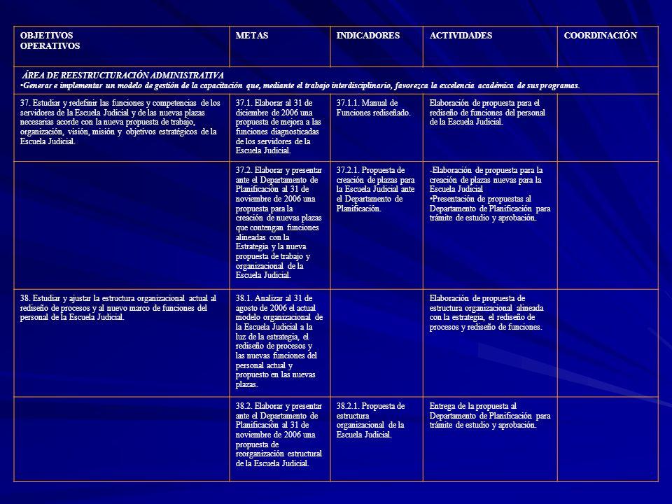 OBJETIVOS OPERATIVOS METASINDICADORESACTIVIDADESCOORDINACIÓN ÁREA DE REESTRUCTURACIÓN ADMINISTRATIVA Generar e implementar un modelo de gestión de la