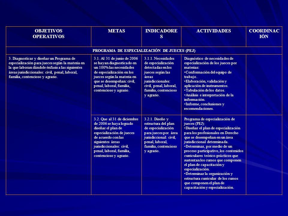 OBJETIVOS OPERATIVOS METASINDICADORE S ACTIVIDADESCOORDINAC IÓN PROGRAMA DE ESPECIALIZACIÓN DE JUECES (PEJ) 3. Diagnosticar y diseñar un Programa de e