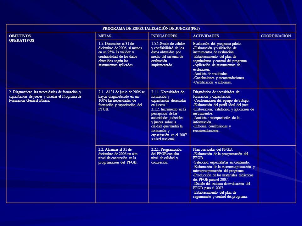 PROGRAMA DE ESPECIALIZACIÓN DE JUECES (PEJ) OBJETIVOS OPERATIVOS METASINDICADORESACTIVIDADESCOORDINACIÓN 1.5. Demostrar al 31 de diciembre de 2006, al