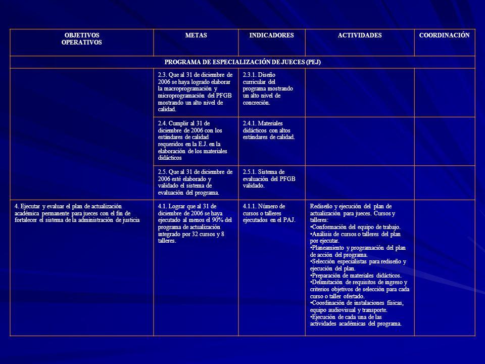 OBJETIVOS OPERATIVOS METASINDICADORESACTIVIDADESCOORDINACIÓN PROGRAMA DE ESPECIALIZACIÓN DE JUECES (PEJ) 2.3. Que al 31 de diciembre de 2006 se haya l