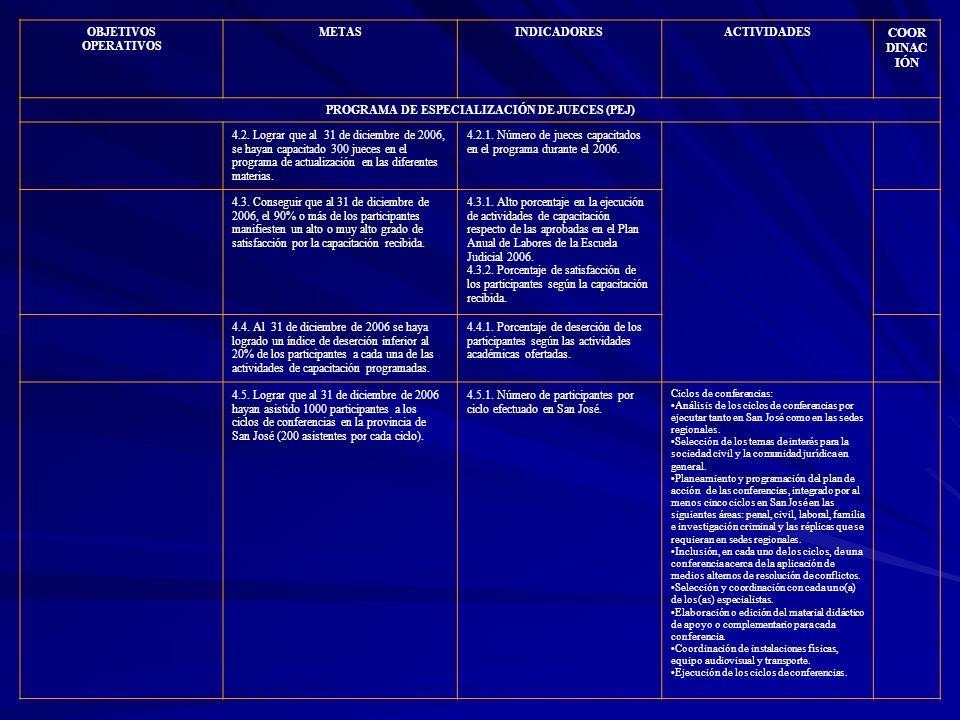 OBJETIVOS OPERATIVOS METASINDICADORESACTIVIDADES COOR DINAC IÓN PROGRAMA DE ESPECIALIZACIÓN DE JUECES (PEJ) 4.2. Lograr que al 31 de diciembre de 2006
