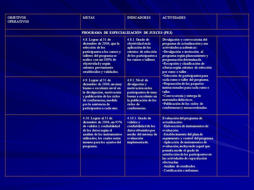 OBJETIVOS OPERATIVOS METASINDICADORESACTIVIDADESCOORDINACIÓ N PROGRAMA DE ESPECIALIZACIÓN DE JUECES (PEJ) 4.8. Lograr al 31 de diciembre de 2006, que