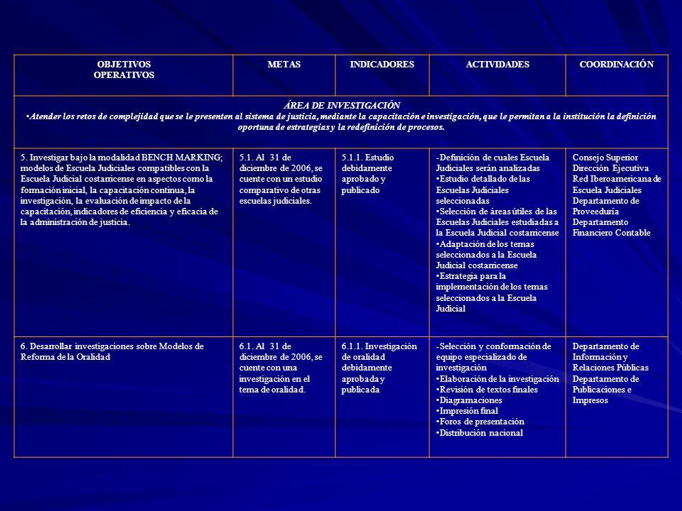 OBJETIVOS OPERATIVOS METASINDICADORESACTIVIDADESCOORDINACIÓN 26.
