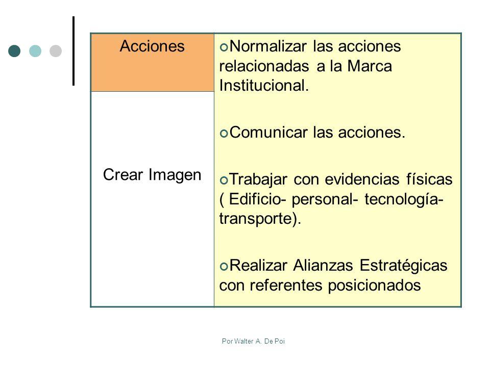 Por Walter A.De Poi Acciones Normalizar las acciones relacionadas a la Marca Institucional.