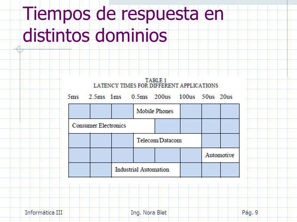 Informática IIIIng. Nora BletPág. 40 Diseño de Sistemas de tiempo real