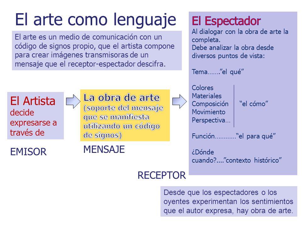 El arte como lenguaje El Artista decide expresarse a través de EMISOR MENSAJE RECEPTOR Desde que los espectadores o los oyentes experimentan los senti