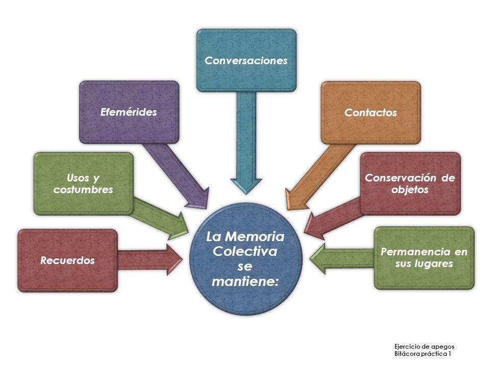 La memoria es la única garantía de que el grupo siga siendo el mismo en medio de un mundo en movimiento Bitácora práctica 1 Al recordar mi vida.