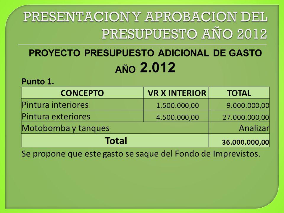 PROYECTO PRESUPUESTO ADICIONAL DE GASTO AÑO 2.012 Punto 1. CONCEPTO VR X INTERIORTOTAL Pintura interiores 1.500.000,00 9.000.000,00 Pintura exteriores