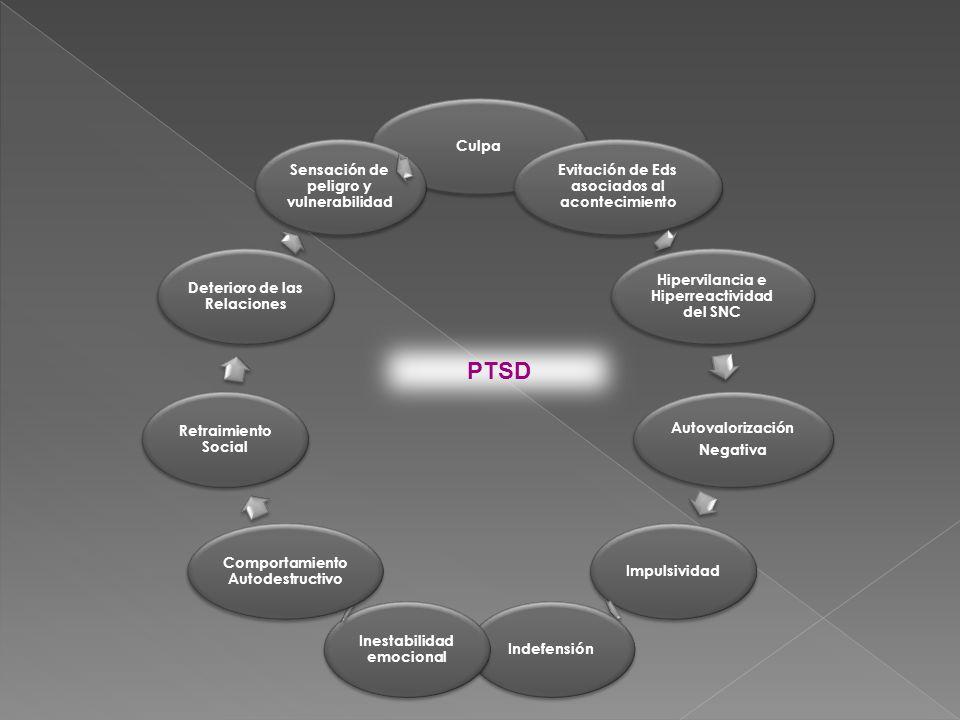 PTSD Trastorno de angustia Agorafobia Trastorno obsesivo- compulsivo Fobia social Fobia específica Trastorno depresivo mayor Trastorno de somatización