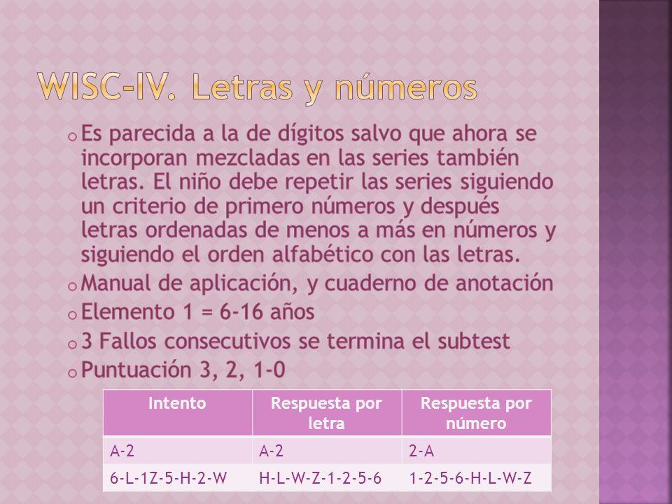 IntentoRespuesta por letra Respuesta por número A-2 2-A 6-L-1Z-5-H-2-WH-L-W-Z-1-2-5-61-2-5-6-H-L-W-Z