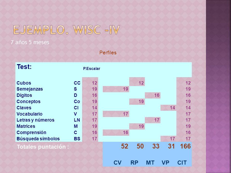 7 años 5 meses Perfiles Test: P.Escalar CubosCC12 SemejanzasS19 DígitosD16 ConceptosCo19 ClavesCI14 VocabularioV17 Letras y númerosLN17 MatricesM19 Co