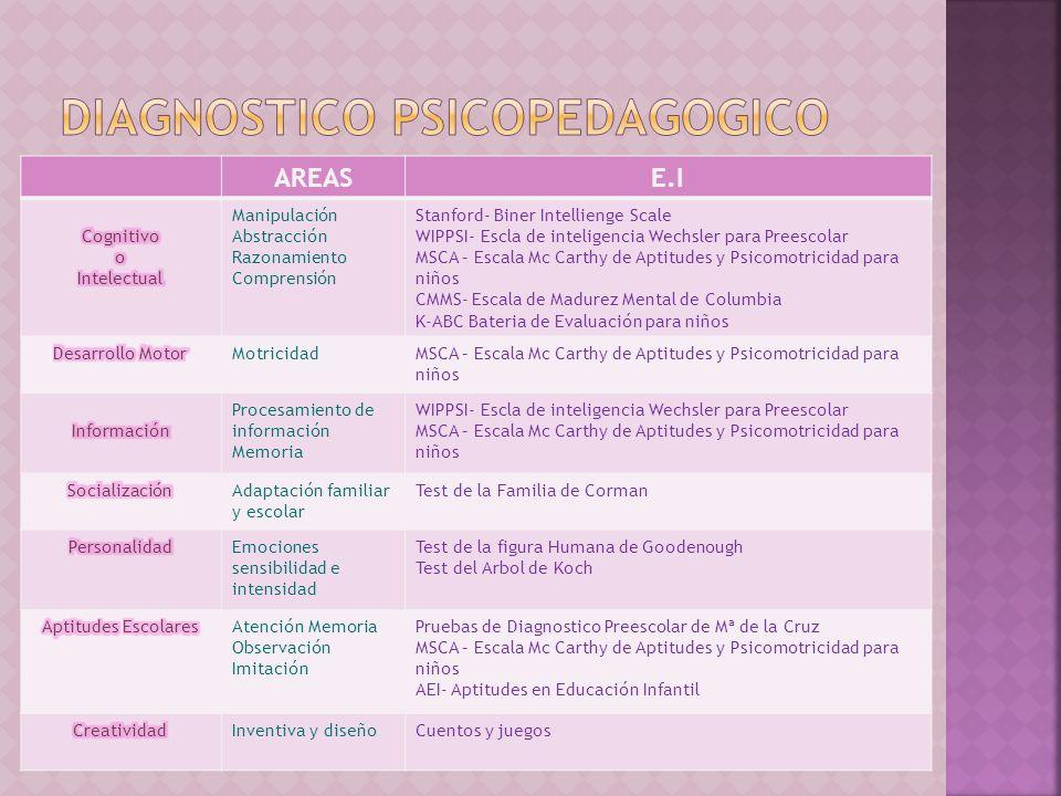 BAS-II Escolar EDAD: 6:0 A 17:11 AÑOS Tests de rendimiento A. Aritmética O. Ortografía