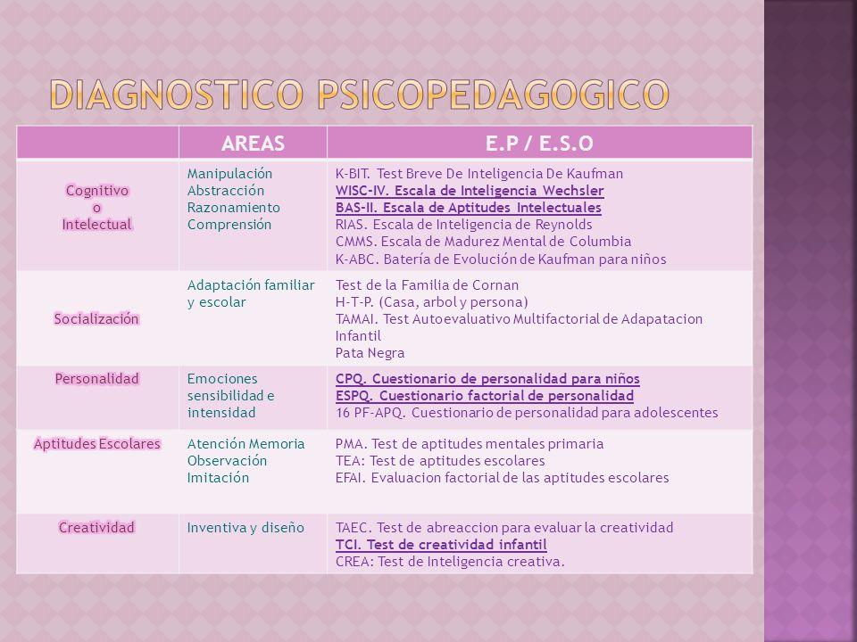 Factores que recogen las diferentes adaptaciones españolas RASGOESPQCPQ AReservado/Abierto BInteligencia baja/alta CAfectado emocionalmente/Estable DCalmado/Excitable ESumiso/Dominante FSobrio/Entusiasta GDespreocupado/Consciente