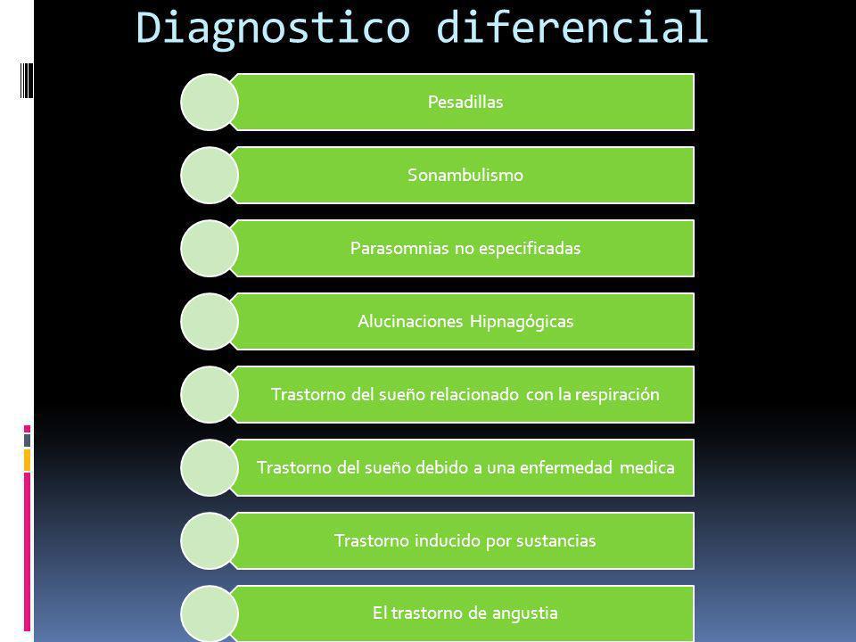Diagnostico diferencial Pesadillas Sonambulismo Parasomnias no especificadas Alucinaciones Hipnagógicas Trastorno del sueño relacionado con la respiración Trastorno del sueño debido a una enfermedad medica Trastorno inducido por sustancias El trastorno de angustia