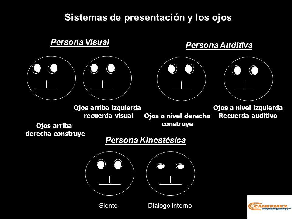 Sistemas de presentación y los ojos Persona Visual Persona Auditiva Persona Kinestésica Ojos arriba derecha construye Ojos arriba izquierda recuerda visual Ojos a nivel derecha construye Ojos a nivel izquierda Recuerda auditivo SienteDiálogo interno