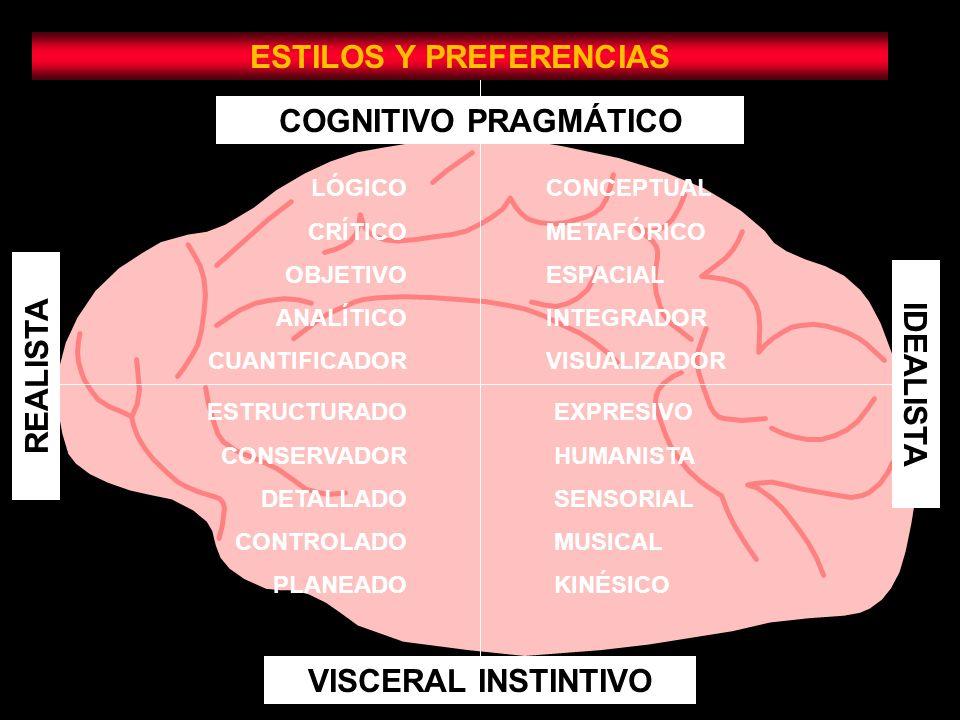 REALISTA COGNITIVO PRAGMÁTICO VISCERAL INSTINTIVO IDEALISTA ESTILOS Y PREFERENCIAS LÓGICO CRÍTICO OBJETIVO ANALÍTICO CUANTIFICADOR CONCEPTUAL METAFÓRICO ESPACIAL INTEGRADOR VISUALIZADOR ESTRUCTURADO CONSERVADOR DETALLADO CONTROLADO PLANEADO EXPRESIVO HUMANISTA SENSORIAL MUSICAL KINÉSICO