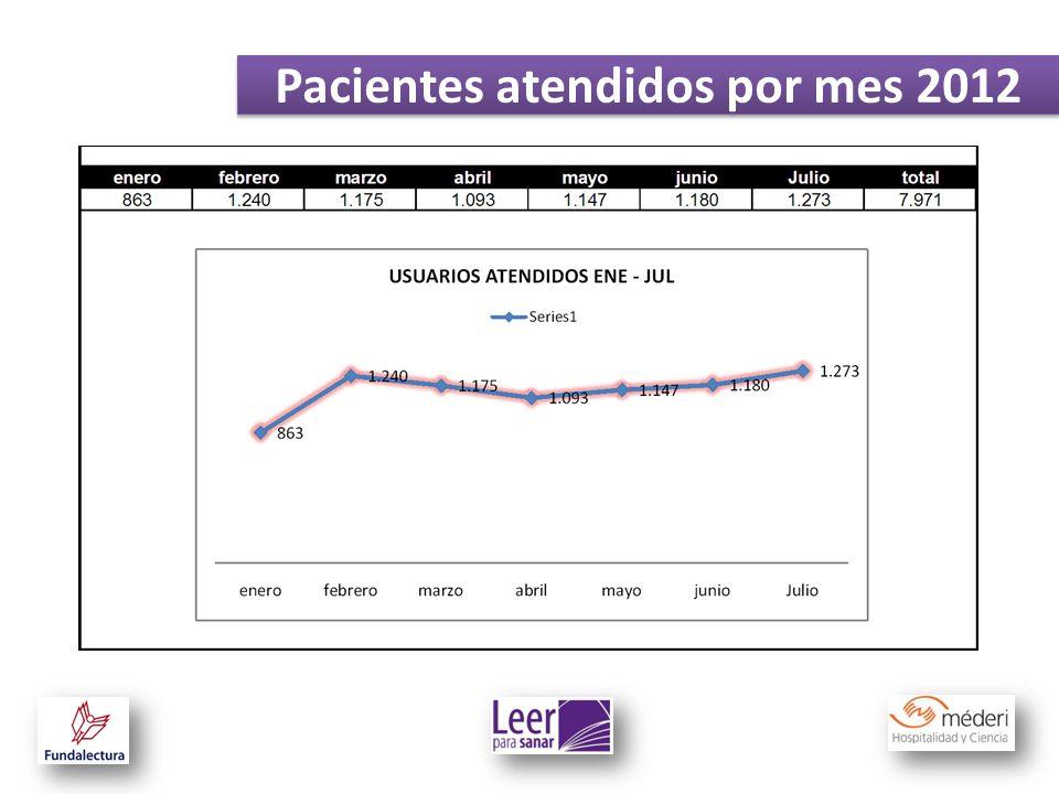 Pacientes atendidos por mes 2012