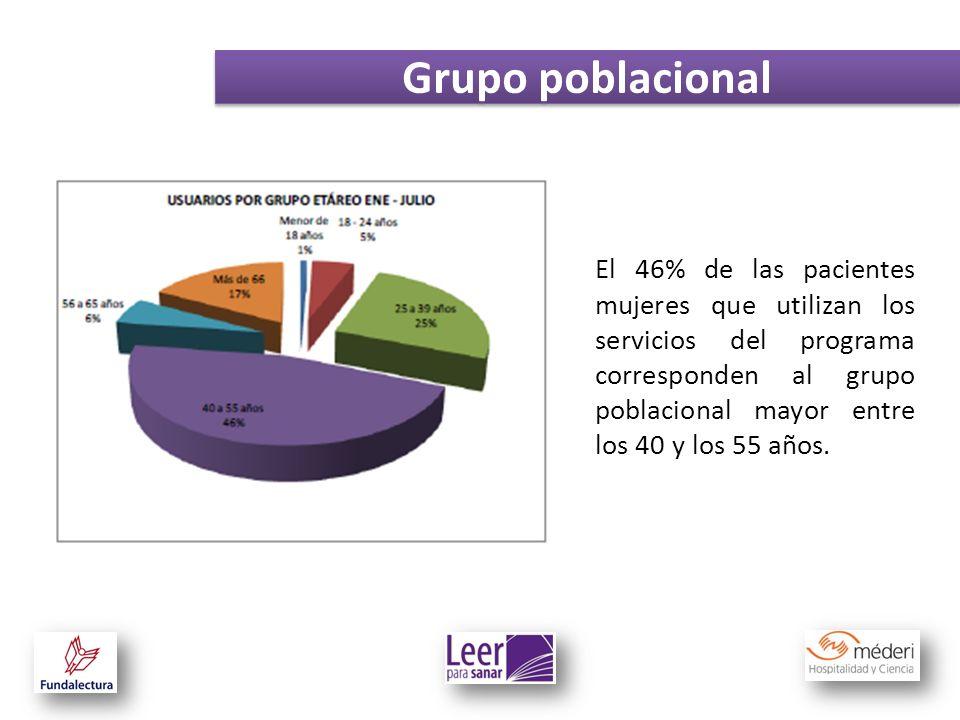 Grupo poblacional El 46% de las pacientes mujeres que utilizan los servicios del programa corresponden al grupo poblacional mayor entre los 40 y los 5