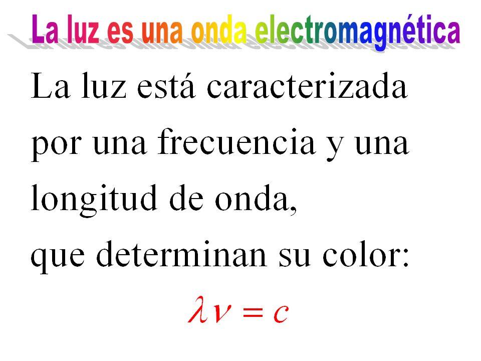 La longitud de la onda (ó la frecuencia) determina el color de la luz La amplitud de la onda es la intensidad de la luz La dirección de oscilación de los campos determina la polarización