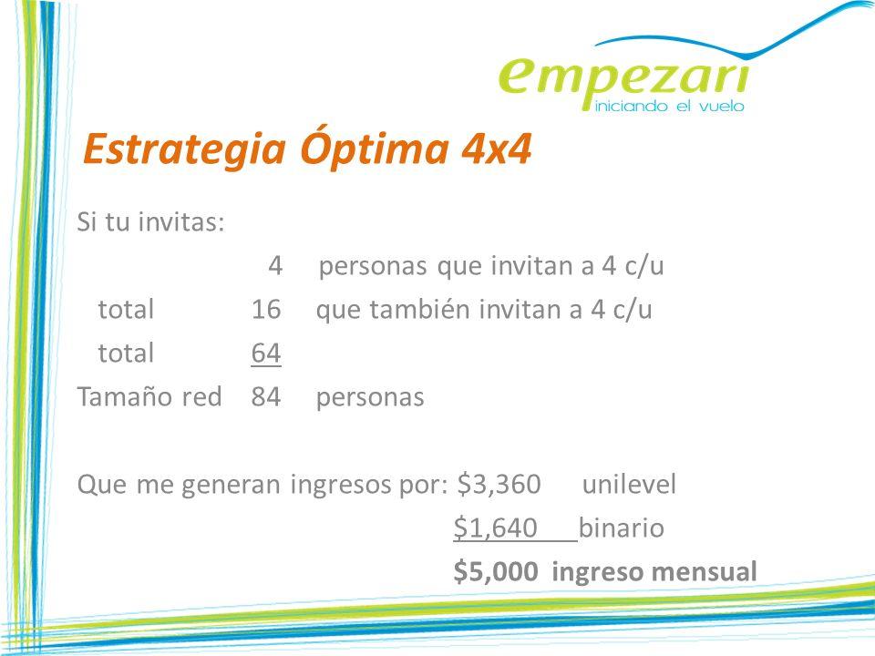 Estrategia Óptima 4x4 Si tu invitas: 4 personas que invitan a 4 c/u total 16 que también invitan a 4 c/u total 64 Tamaño red 84 personas Que me genera