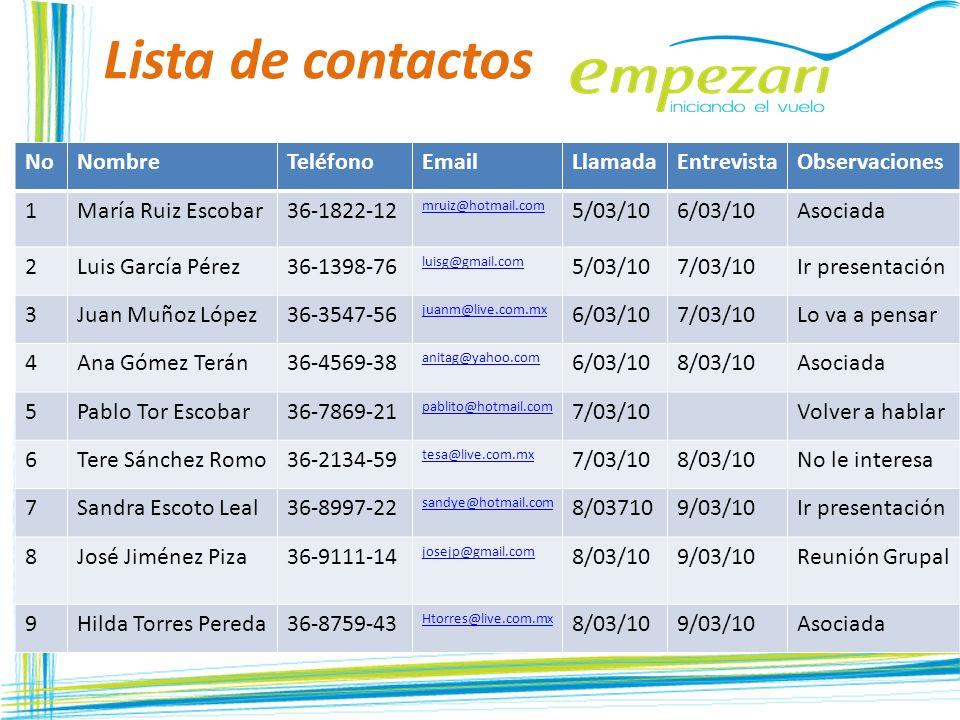 Lista de contactos Hi NoNombreTeléfonoEmailLlamadaEntrevistaObservaciones 1María Ruiz Escobar36-1822-12 mruiz@hotmail.com 5/03/106/03/10Asociada 2Luis