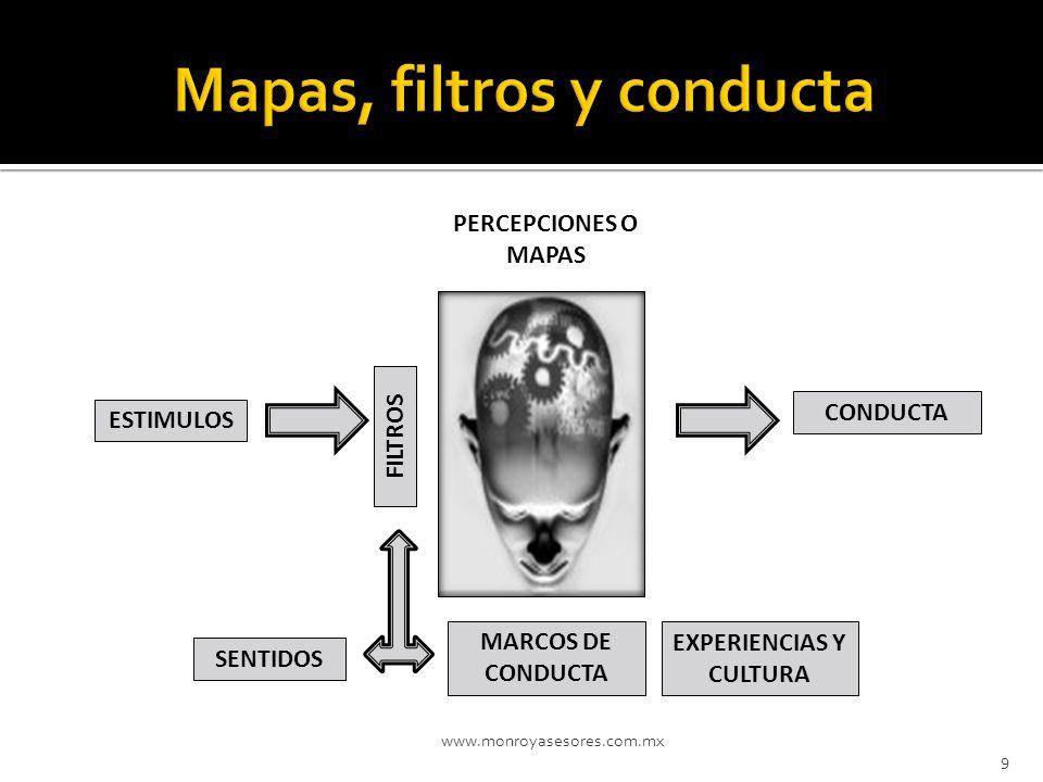 www.monroyasesores.com.mx 9 ESTIMULOS PERCEPCIONES O MAPAS FILTROS CONDUCTA SENTIDOS MARCOS DE CONDUCTA EXPERIENCIAS Y CULTURA