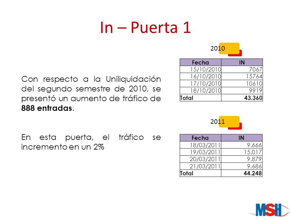 In – Puerta 1 FechaIN 15/10/20107067 16/10/201015764 17/10/201010610 18/10/20109919 Total43.360 FechaIN 18/03/20119.666 19/03/201115.017 20/03/20119.8