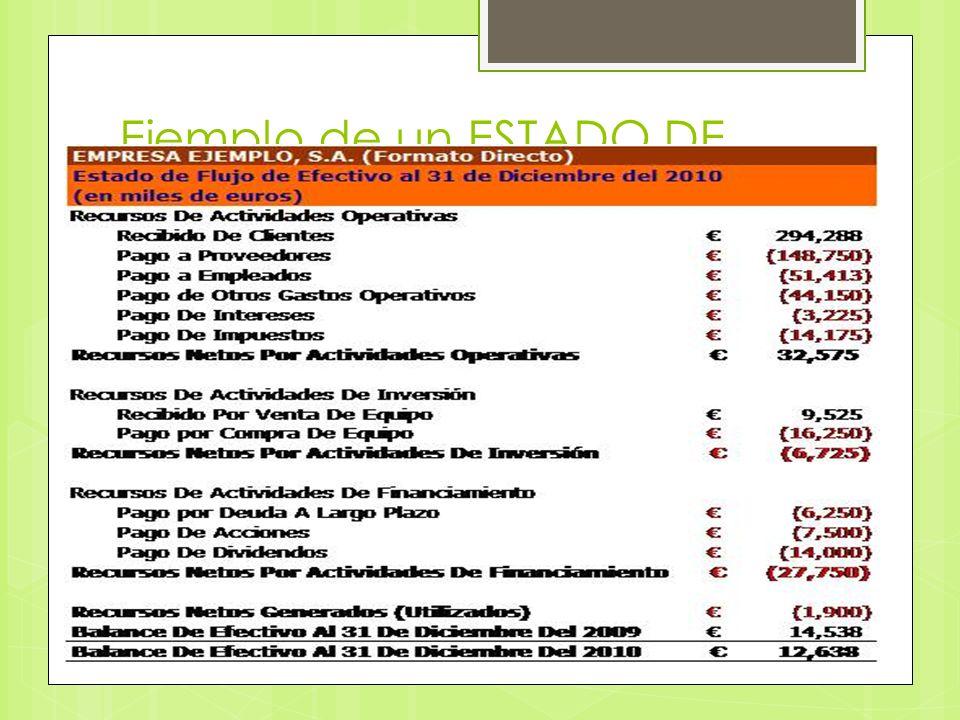 RECORDANDO ESTADO OPERACIONAL BALANCE GENERAL ESTADO DE GANANCIAS RETENIDAS ESTADO DE SITUACION ESTADO DE RESULTADOS ESTADO DE CAMBIOS EN EL PATRIMONIO
