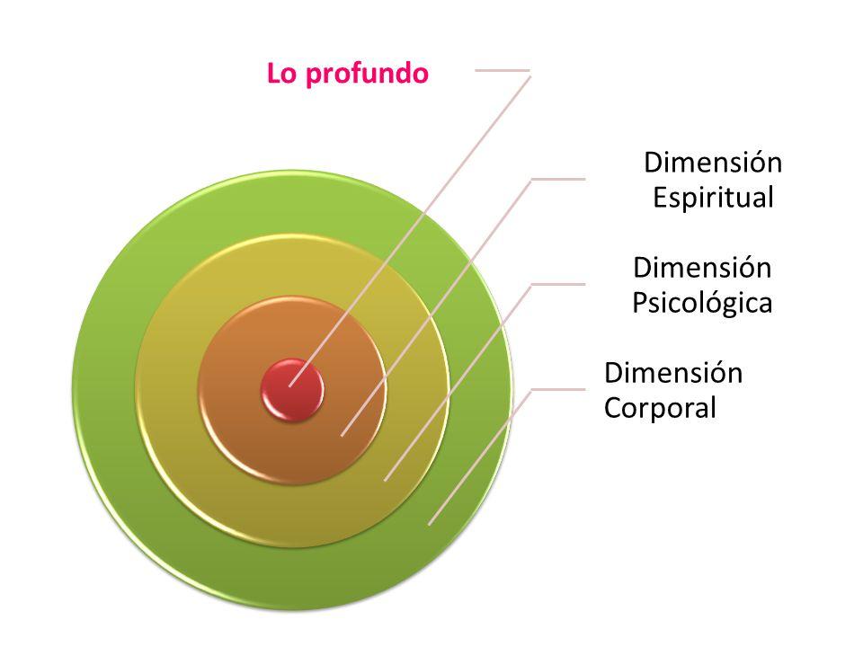 Lo profundo Dimensión Espiritual Dimensión Psicológica Dimensión Corporal