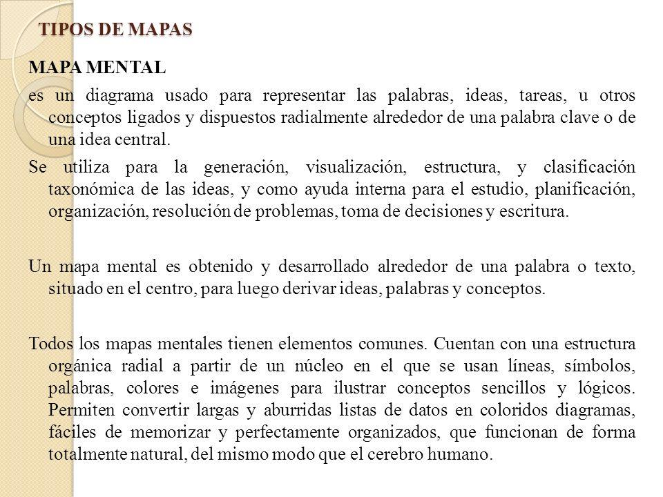 TIPOS DE MAPAS MAPA MENTAL es un diagrama usado para representar las palabras, ideas, tareas, u otros conceptos ligados y dispuestos radialmente alred