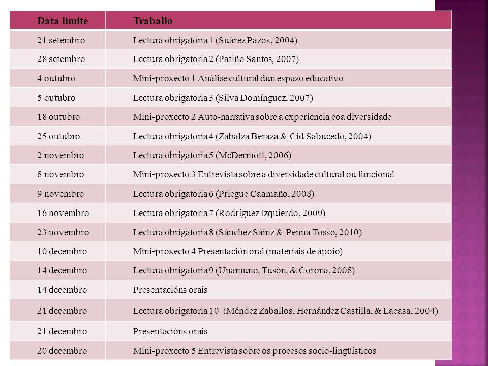 Data limiteTraballo 21 setembroLectura obrigatoria 1 (Suárez Pazos, 2004) 28 setembroLectura obrigatoria 2 (Patiño Santos, 2007) 4 outubroMini-proxect