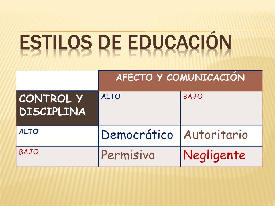 AFECTO Y COMUNICACIÓN CONTROL Y DISCIPLINA ALTOBAJO ALTO DemocráticoAutoritario BAJO PermisivoNegligente
