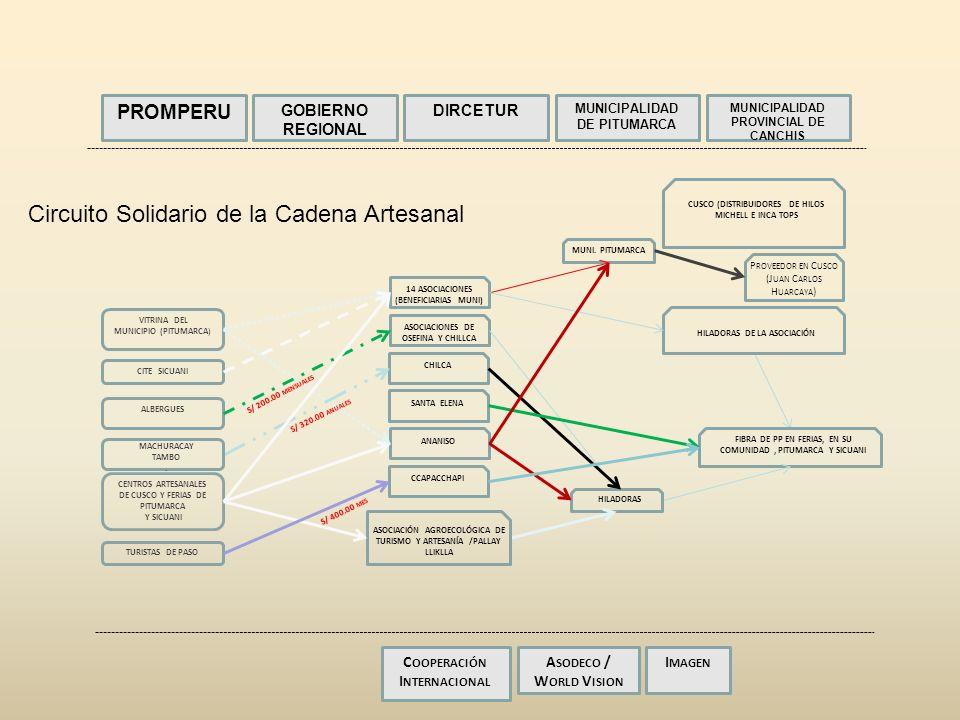 CUSCO (DISTRIBUIDORES DE HILOS MICHELL E INCA TOPS HILADORAS DE LA ASOCIACIÓN FIBRA DE PP EN FERIAS, EN SU COMUNIDAD, PITUMARCA Y SICUANI PROMPERU GOBIERNO REGIONAL DIRCETUR MUNICIPALIDAD DE PITUMARCA MUNICIPALIDAD PROVINCIAL DE CANCHIS C OOPERACIÓN I NTERNACIONAL A SODECO / W ORLD V ISION I MAGEN P ROVEEDOR EN C USCO (J UAN C ARLOS H UARCAYA ) Circuito Solidario de la Cadena Artesanal MUNI.