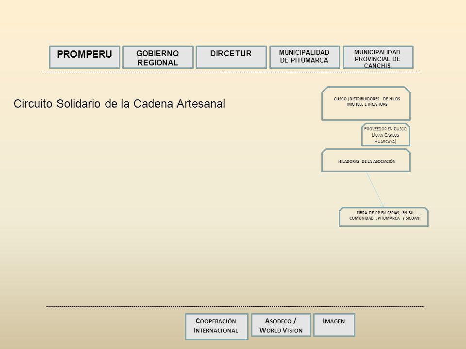 CUSCO (DISTRIBUIDORES DE HILOS MICHELL E INCA TOPS HILADORAS DE LA ASOCIACIÓN FIBRA DE PP EN FERIAS, EN SU COMUNIDAD, PITUMARCA Y SICUANI PROMPERU GOBIERNO REGIONAL DIRCETUR MUNICIPALIDAD DE PITUMARCA MUNICIPALIDAD PROVINCIAL DE CANCHIS C OOPERACIÓN I NTERNACIONAL A SODECO / W ORLD V ISION I MAGEN P ROVEEDOR EN C USCO (J UAN C ARLOS H UARCAYA ) Circuito Solidario de la Cadena Artesanal