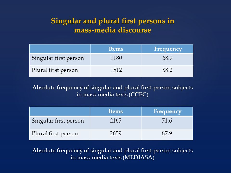 Items Frequency Singular first person118068.9 Plural first person151288.2 Items Frequency Singular first person216571.6 Plural first person265987.9 Ab