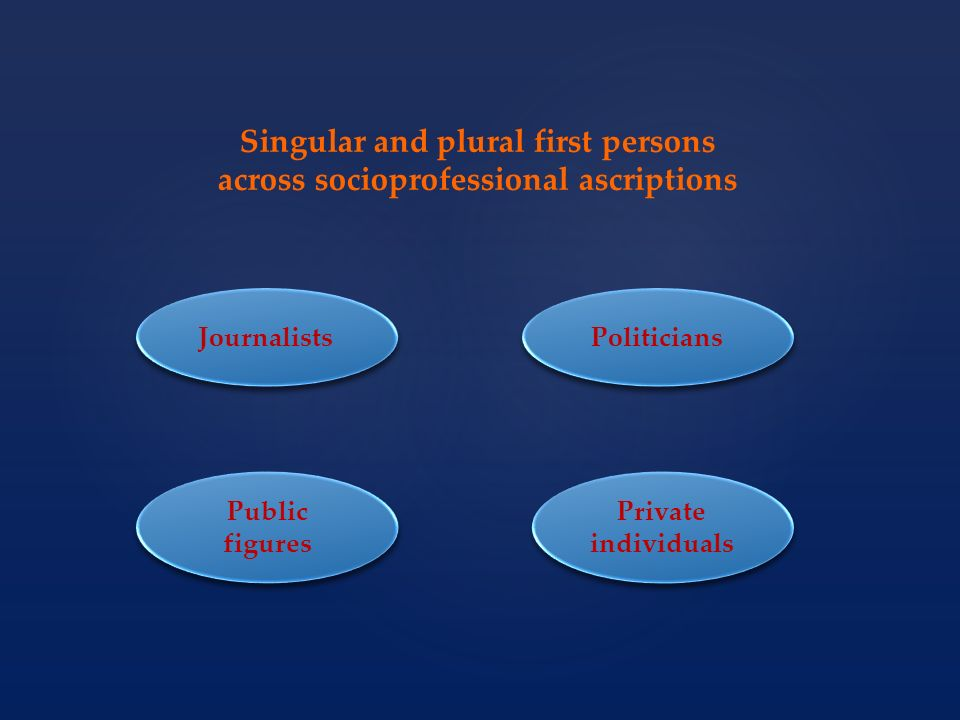 Journalists Politicians Private individuals Public figures Singular and plural first persons across socioprofessional ascriptions