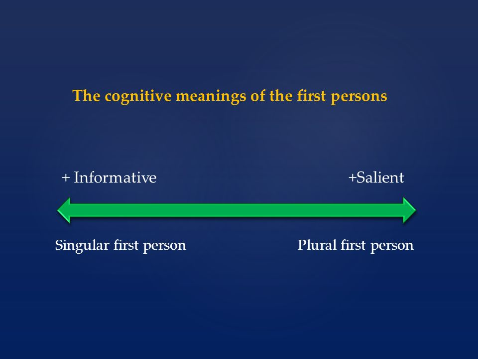 The cognitive meanings of the first persons + Informative+Salient Singular first person Plural first person