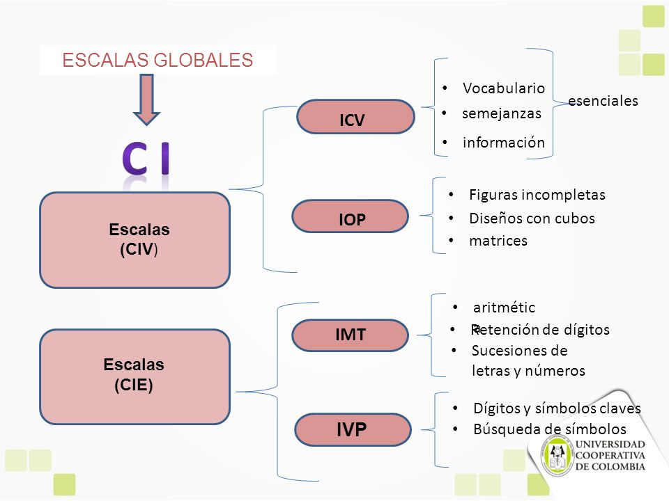 ESCALAS GLOBALES IVP Escalas (CIV ) Escalas (CIE) ICV IOP IMT esenciales Vocabulario semejanzas información Figuras incompletas Diseños con cubos matr
