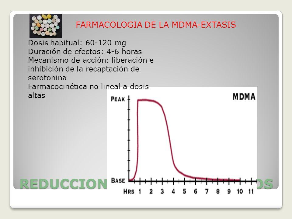 REDUCCION DE DAÑOS Y RIESGOS FARMACOLOGIA DE LA MDMA-EXTASIS Dosis habitual: 60-120 mg Duración de efectos: 4-6 horas Mecanismo de acción: liberación