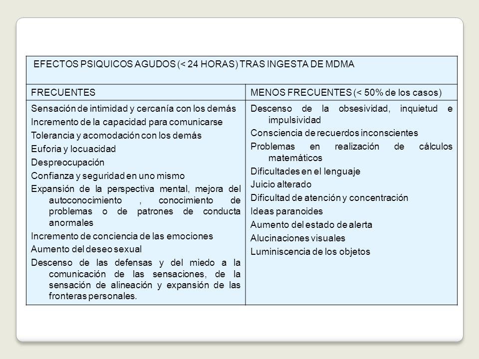 EFECTOS PSIQUICOS AGUDOS (< 24 HORAS) TRAS INGESTA DE MDMA FRECUENTESMENOS FRECUENTES (< 50% de los casos) Sensación de intimidad y cercanía con los d