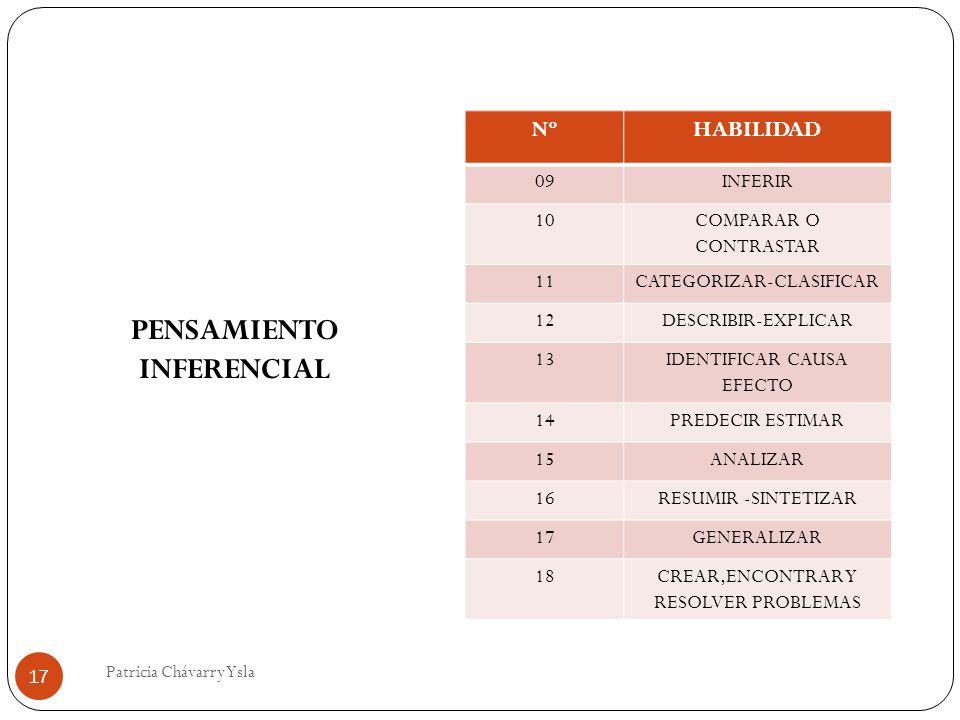 NºHABILIDAD 09INFERIR 10COMPARAR O CONTRASTAR 11CATEGORIZAR-CLASIFICAR 12DESCRIBIR-EXPLICAR 13IDENTIFICAR CAUSA EFECTO 14PREDECIR ESTIMAR 15ANALIZAR 16RESUMIR -SINTETIZAR 17GENERALIZAR 18CREAR,ENCONTRAR Y RESOLVER PROBLEMAS PENSAMIENTO INFERENCIAL 17 Patricia Chávarry Ysla