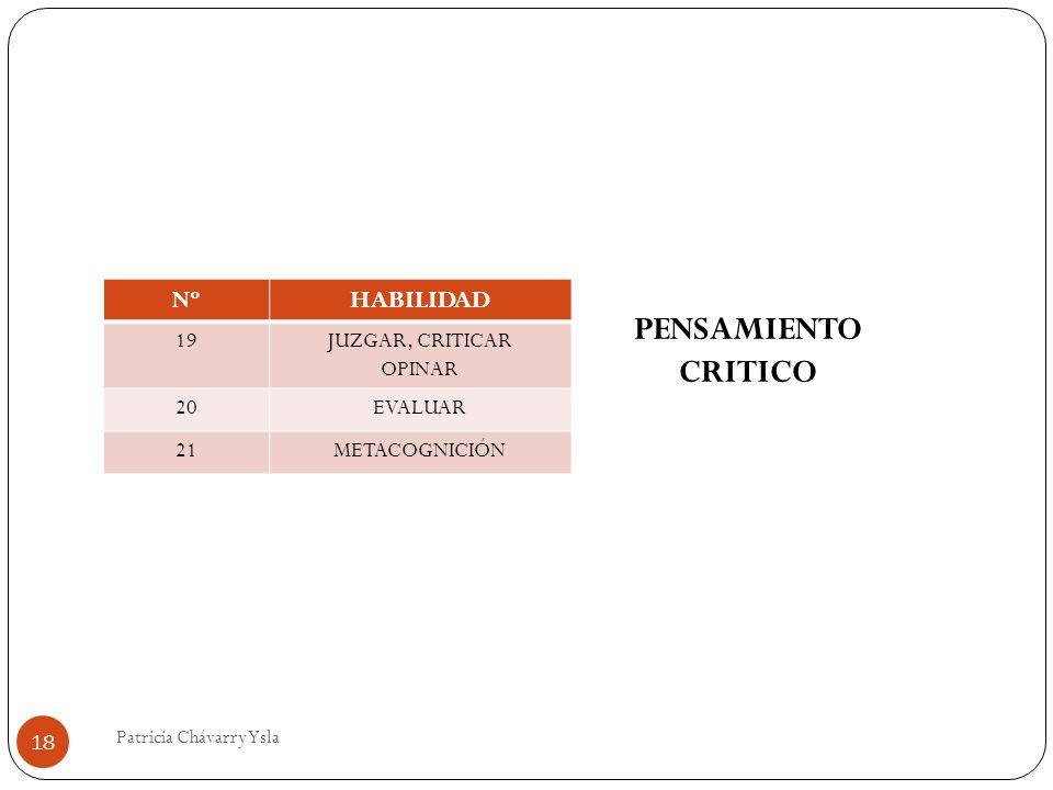NºHABILIDAD 19JUZGAR, CRITICAR OPINAR 20EVALUAR 21METACOGNICIÓN PENSAMIENTO CRITICO 18 Patricia Chávarry Ysla