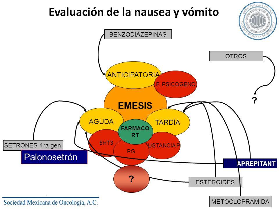 Evaluación de la nausea y vómito EMESIS AGUDA TARDÍA ANTICIPATORIA SUSTANCIA P 5HT3 PG F. PSICOGENO FARMACO RT SETRONES 1ra gen. ESTEROIDES APREPITANT