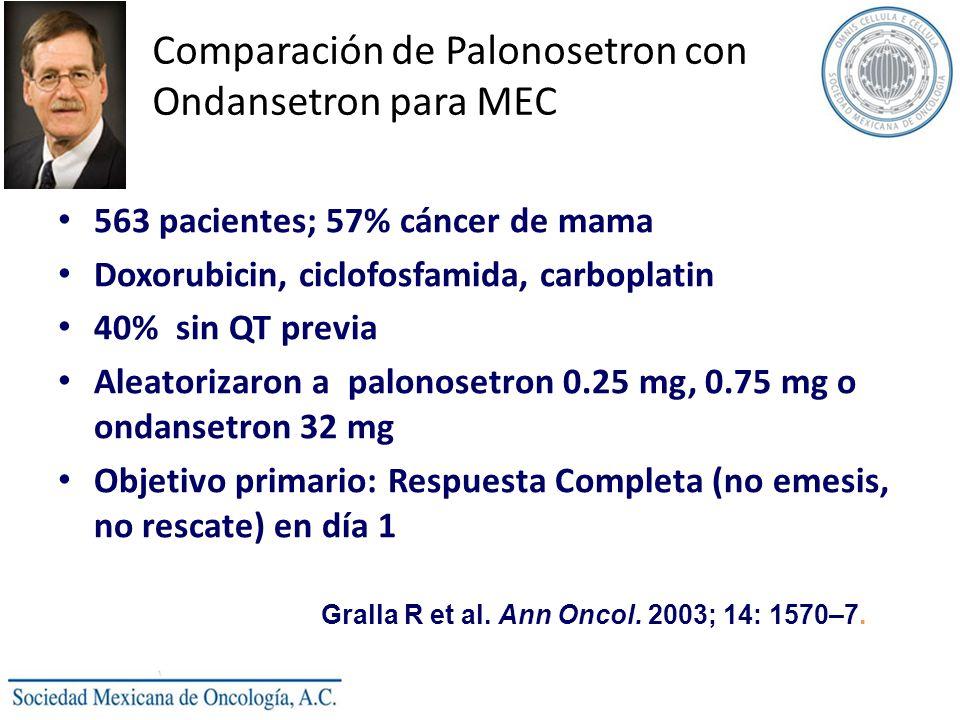Comparación de Palonosetron con Ondansetron para MEC 563 pacientes; 57% cáncer de mama Doxorubicin, ciclofosfamida, carboplatin 40% sin QT previa Alea