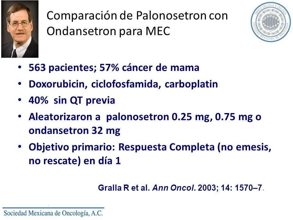 Comparación de Palonosetron con Ondansetron para MEC 563 pacientes; 57% cáncer de mama Doxorubicin, ciclofosfamida, carboplatin 40% sin QT previa Aleatorizaron a palonosetron 0.25 mg, 0.75 mg o ondansetron 32 mg Objetivo primario: Respuesta Completa (no emesis, no rescate) en día 1 Gralla R et al.